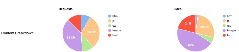 The website speed test tool webpagetest's content breakdown pie-charts
