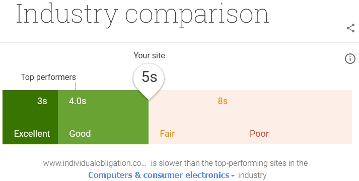 The website speed test tool think with google mobile speed test's results for industry comparison