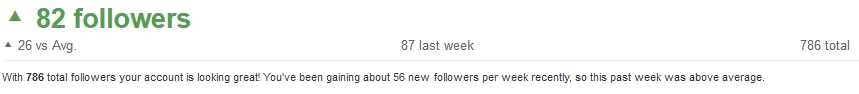 When using the Pinterest Widget alternative MiloTree, see my current Pinterest follower growth using Tailwind analytics